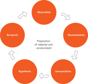 "A flowchart depicting the stages observation, documentation, interpretation, hypothesis, and re-launch, in a continuous circle, surrounding ""preparation of material and environment"""